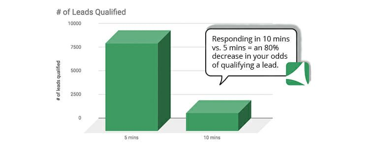 lead response time