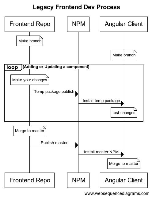 Legacy Dev Process