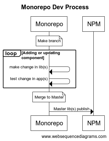 Monorepo dev process